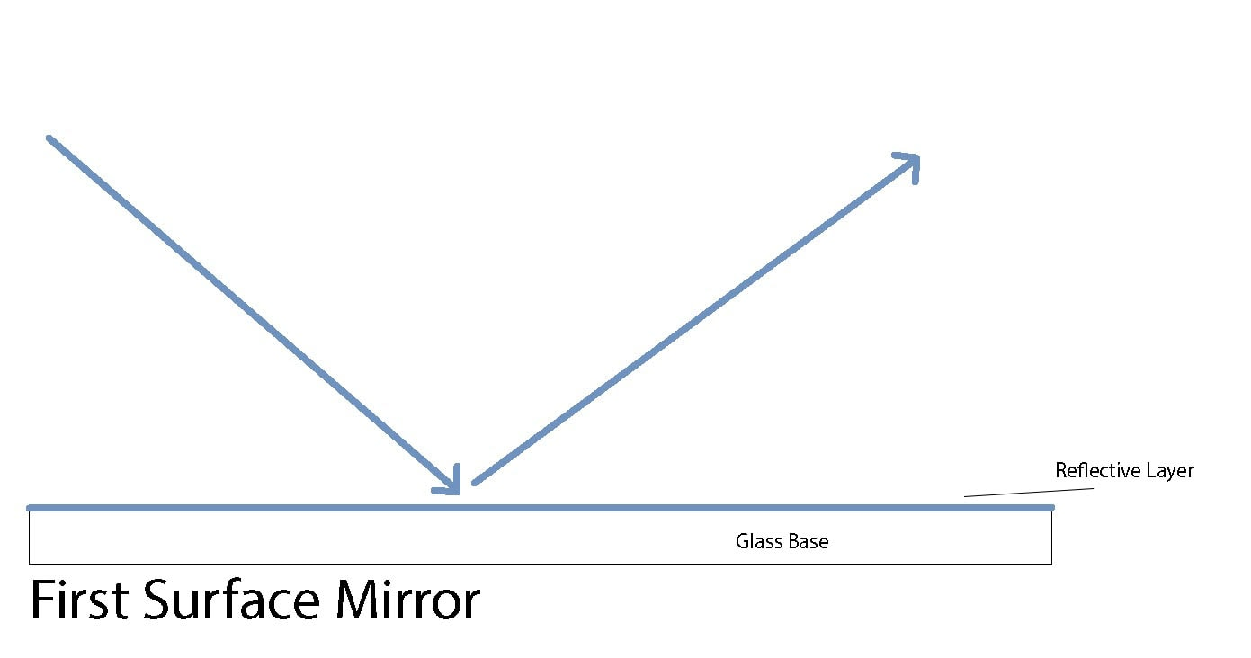 first-surface-mirror-how-it-works-illustration