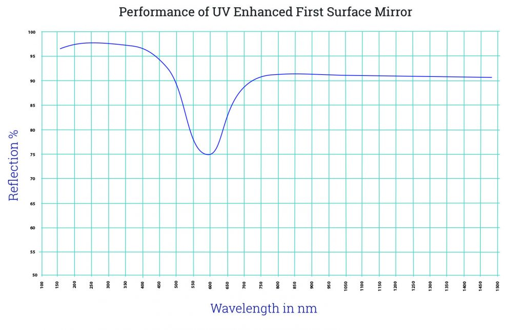UV Enhanced First Surface Mirror Wave Chart